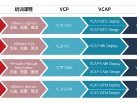 VMware认证考试介绍