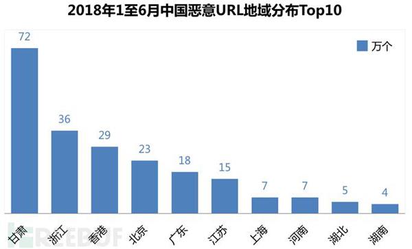 2018年上半年中国网络安全报告