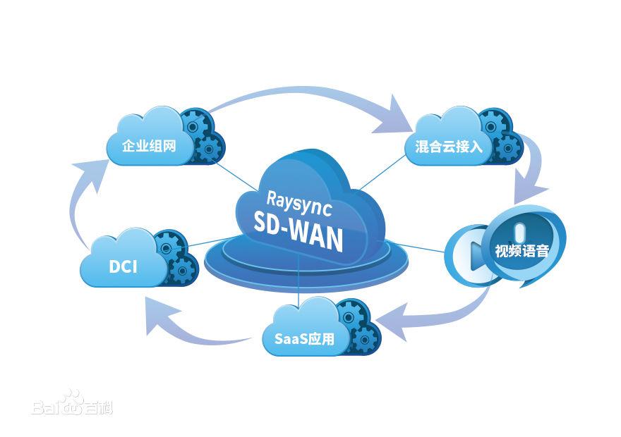 什么是SD-WAN?