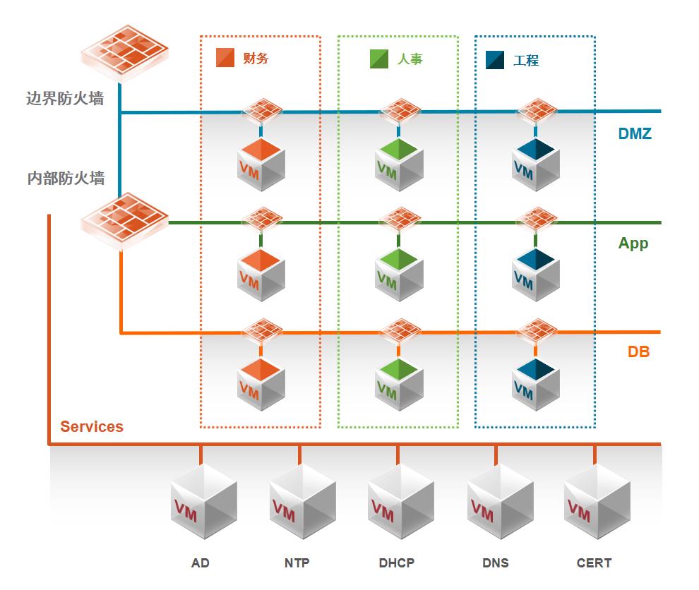 VMware NSX售前交流分享(一)主要使用场景