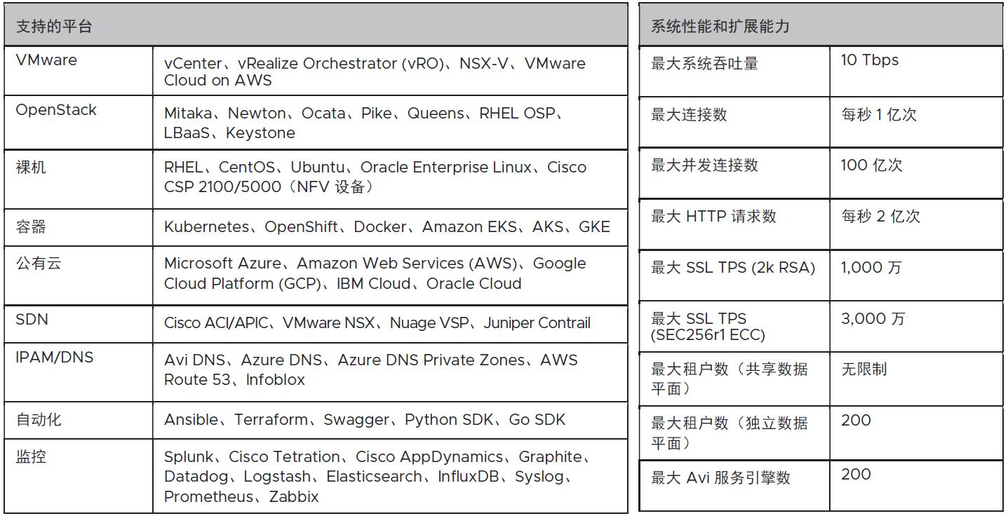 VMware NSX高级负载均衡Avi介绍