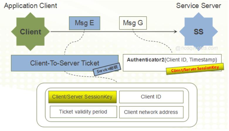 图解Kerberos协议原理